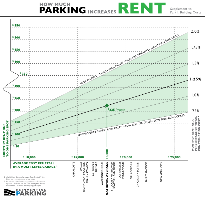 Parking Rent - Construction Supplement